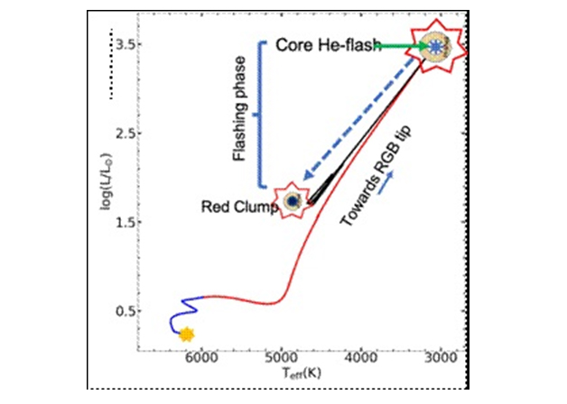 Indian scientists pin down mechanism behind lithium production in low mass Red Clump Stars